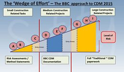 CDM: The BBC Approach