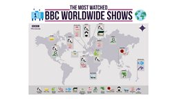 BBC Worldwide reveals its top rating shows internationally