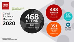 """Tony Hall: UK must """"unleash the full global potential of the BBC"""" - as new all time record global audience is announced"""